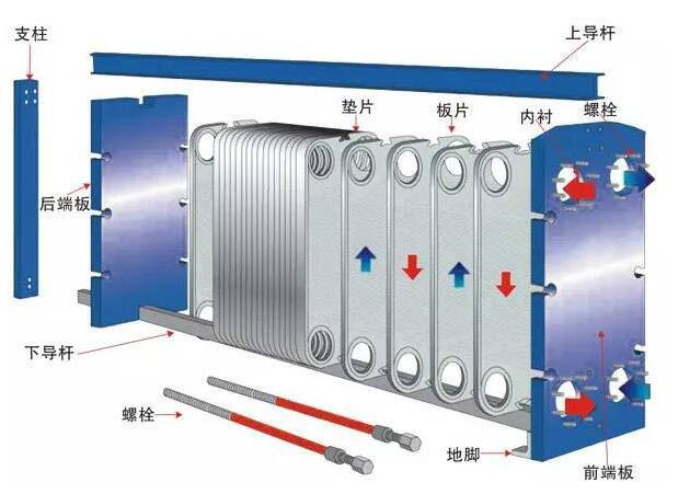 可拆式板式换热器组装工艺图